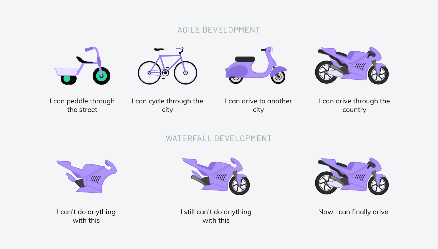 The benefits of working with an Agile development team