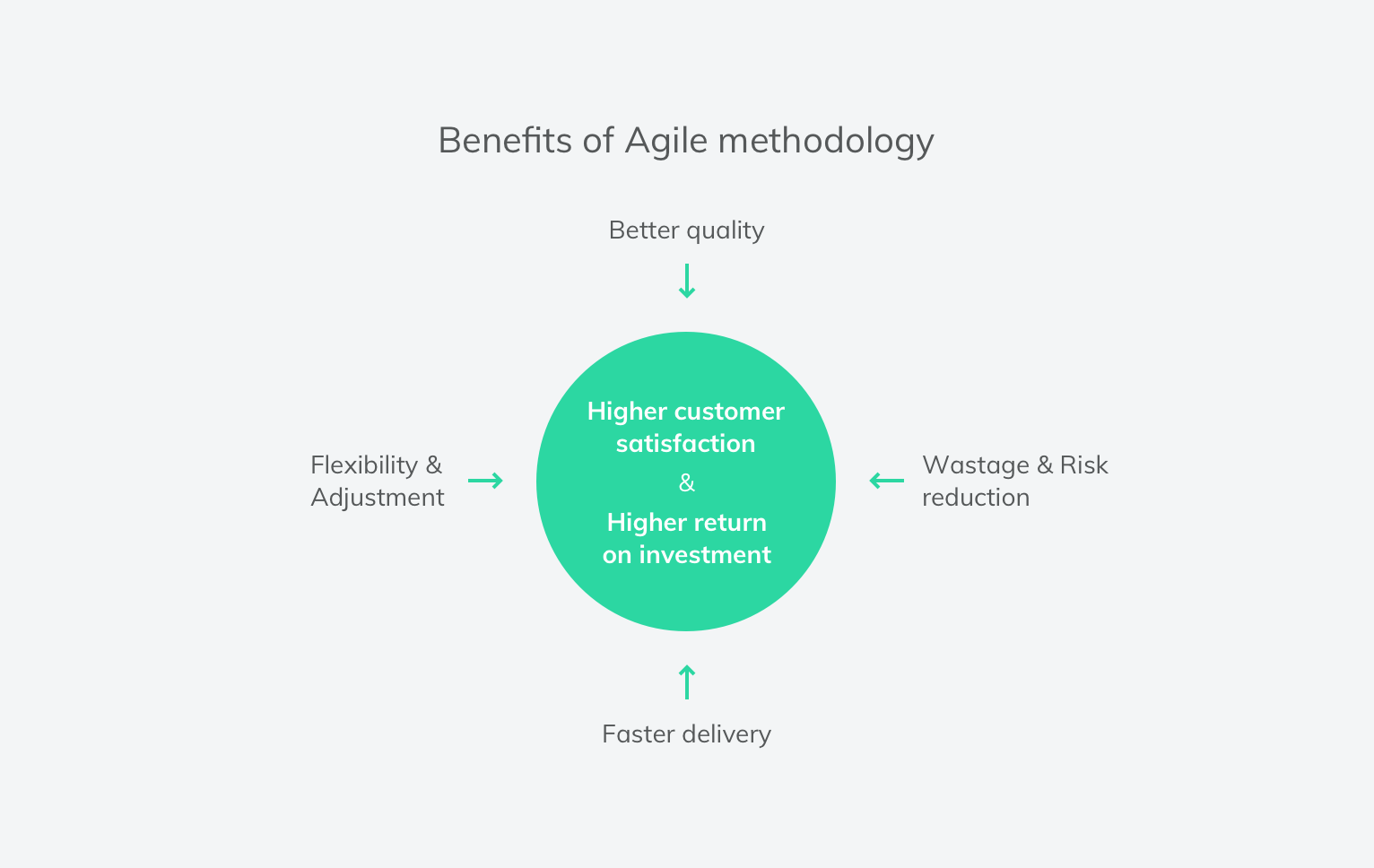 Benefits of agile methology