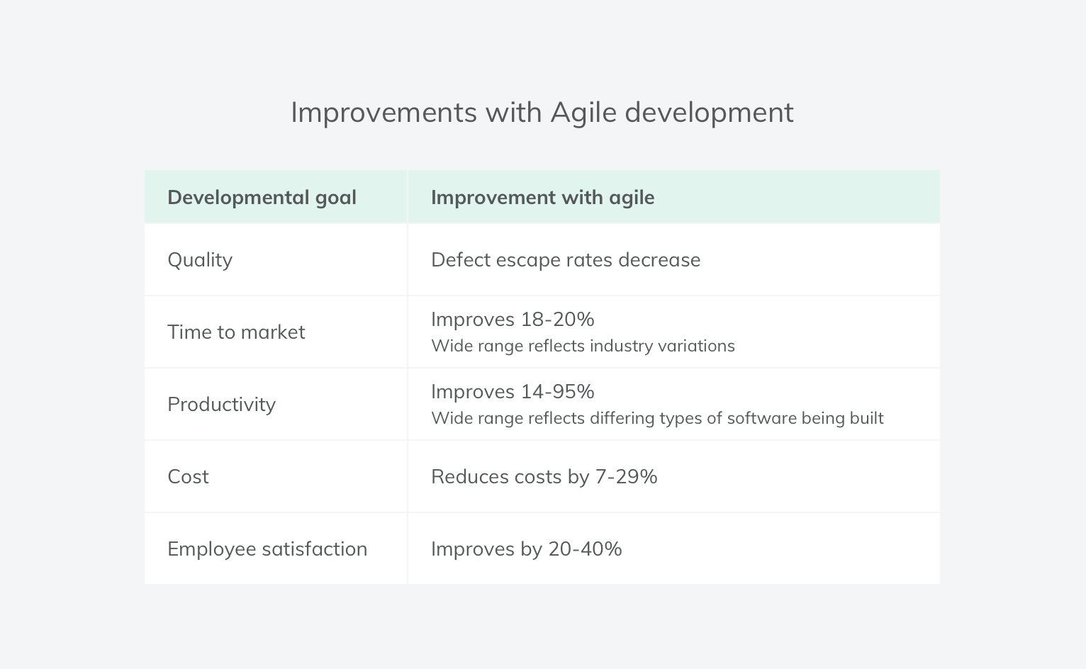 Improvements with agile process