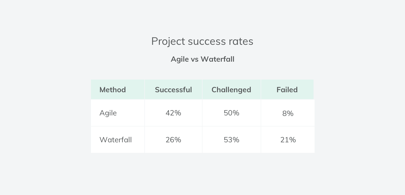 Software development projects success rates