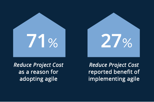 cost reduction as a reason and benefit of adopting agile