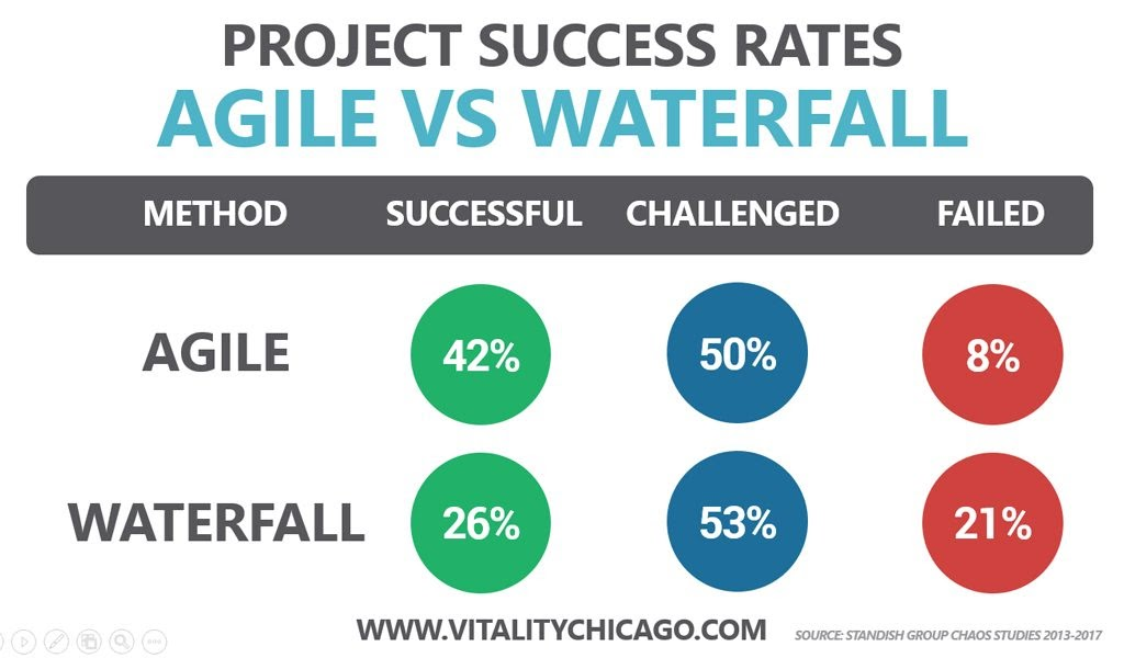 Agile projects are more successful than waterfall