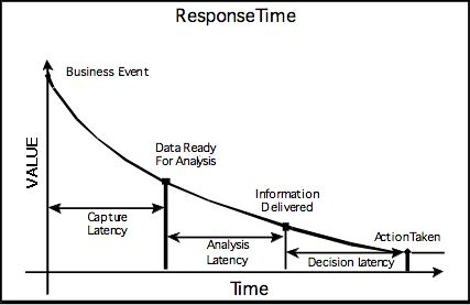 Decision latency