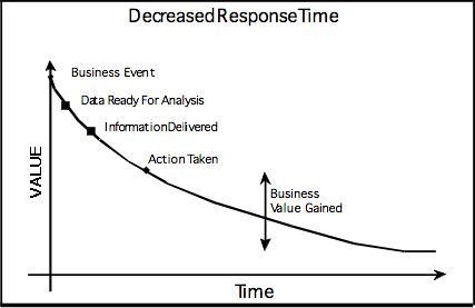 reduce the decision latency