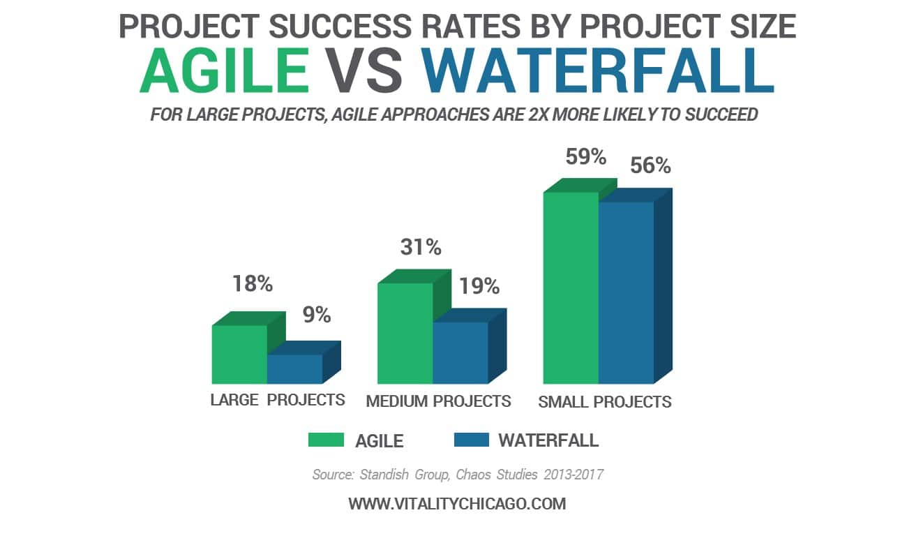 Project success rates by Project size