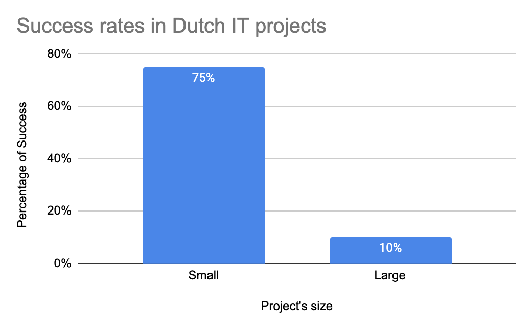 Success rate of Dutch IT Projects